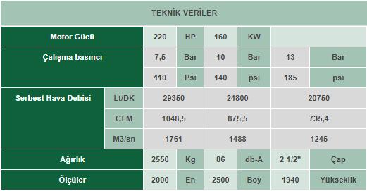 VEK 220 İnvertörlü Vidalı Kompresör